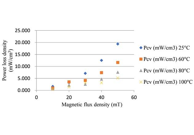 Power loss density vs. flux density for ferrite TM material D9B™ material