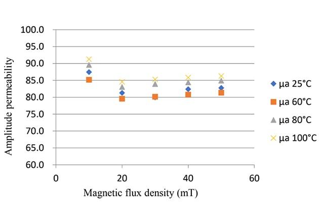 Amplitude permeability vs. flux density for super sendust material