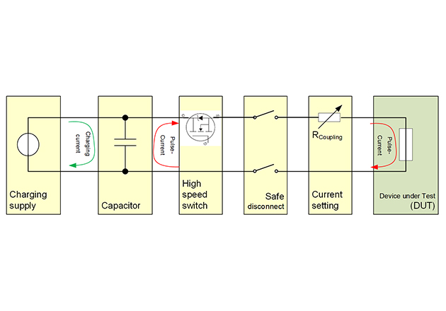 Simplified block diagram of the surge system
