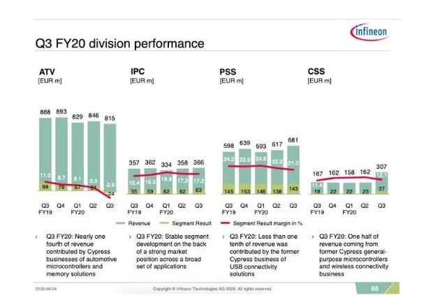 Infineon Q3 2020 earnings presentation to investors. Image courtesy of Infineon.