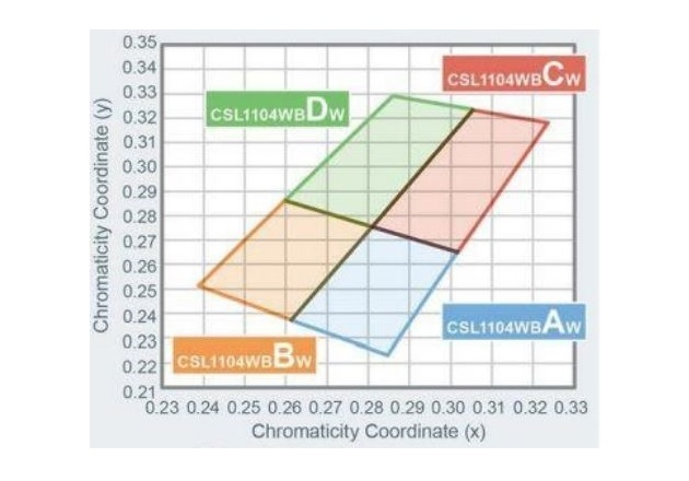 Chromaticity distribution for each member of the CSL1104WB series. Image courtesy of ROHM