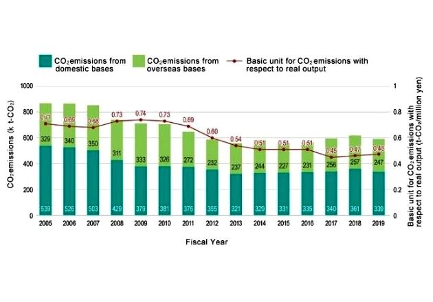 ROHM Group's domestic and overseas CO2 emissions output from 2005 to 2019. (Source: ROHM Group)