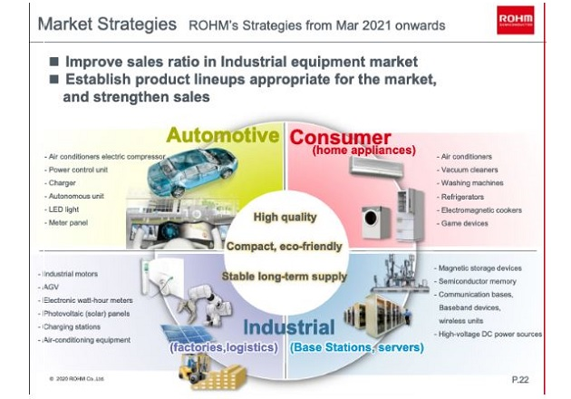 ROHM's market strategies for March 2021 and beyond. Image courtesy of Financial results presentation, page 22