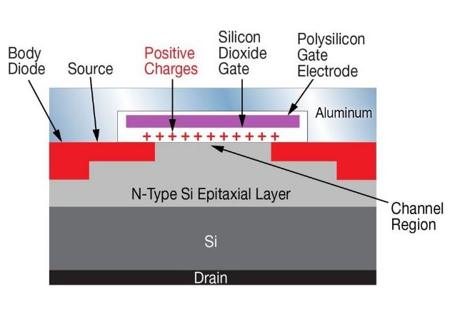 Figure 1: (a) Cross section of a typical silicon MOSFET