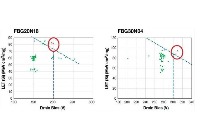Figure 4: Results from several FBG20N18 200 V products (left) and FBG30N04 300 V products (right)