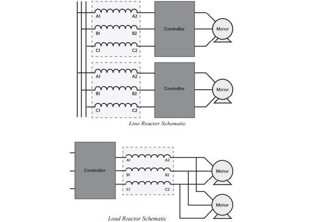 Figure 1. Reactors are used as line or load reactors. Image courtesy of Transcoil