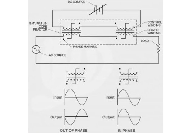 Figure 4. Saturable-core reactors can use a small direct current as a way to control a large alternating current in a power circuit.