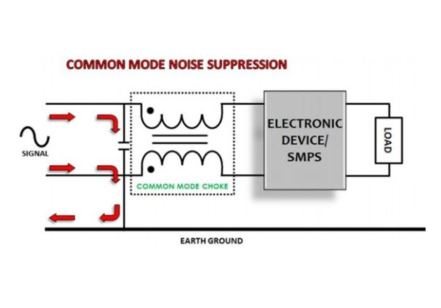 Figure 5. Common-mode chokes are used to reduce the severity of drive-induced common-mode noise. Image Courtesy: Power Systems Design