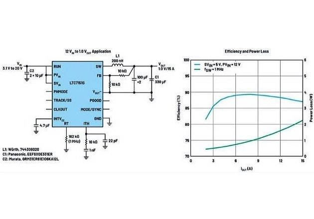 Figure 1: Schematic and efficiency of a 1 MHz, 15 A buck regulator for SoCs and CPUs.