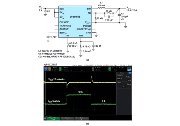 Figure 2: (a) This 5 V input to 1 V output application runs at 2 MHz, requiring minimal capacitance at the output to quickly and cleanly react to (b) load steps, along with