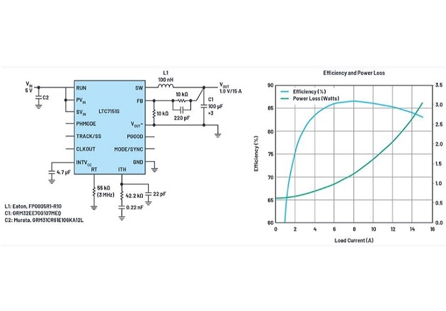 Figure 3: Schematic and efficiency for 5 V input to 1 V/15 A with fSW = 3 MHz.