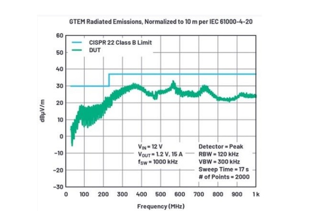 Figure 5: Radiated EMI in GTEM passes the CISPR 22 Class B limit.