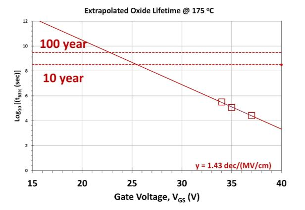 Figure 2: Example of extrapolated oxide lifetime of production-grade SiC MOSFET from Microchip