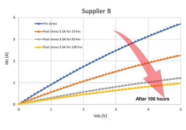 Figure 3: Pre- and post-stress RDSon for commercially available SiC MOSFETs, revealing varying quality of the intrinsic body diode from three suppliers [1]