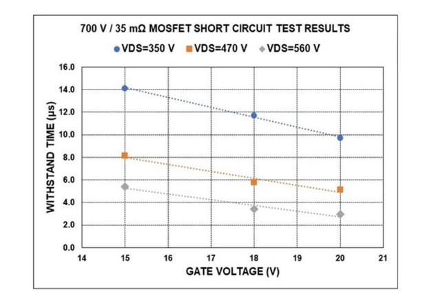 Figure 4: Short circuit withstand time for production-grade SiC MOSFETs from Microchip