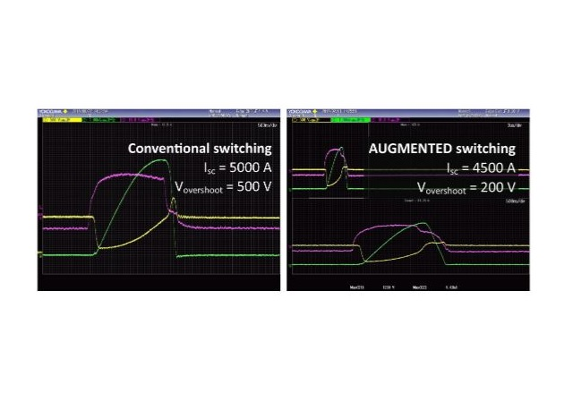 Figure 7: Demonstration of how augmented switching (right) can reduce peak voltage and peak current during short circuit event compared to conventional switching (left)