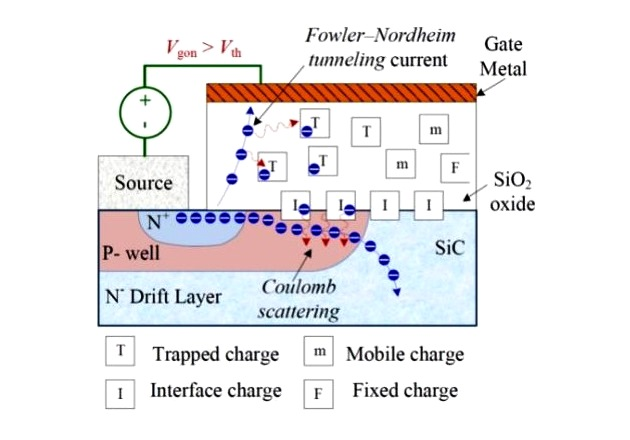 Figure 4: Effects of hot-electron trapping related to the Fowler-Nordheim tunneling mechanism [9].