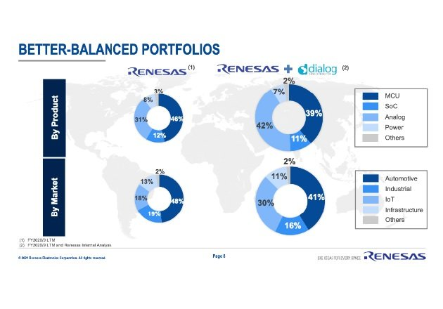 Screenshot courtesy of the Renesas-Dialog acquisition presentation, page 8.