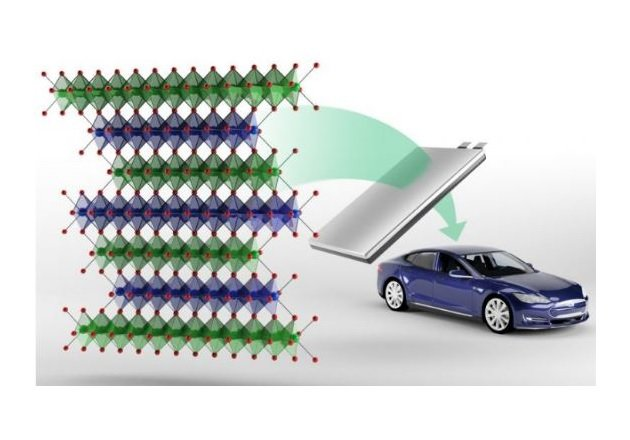 ORNL researchers develop a cobalt-free family of cathodes. Image used courtesy of Oak Ridge National Laboratory