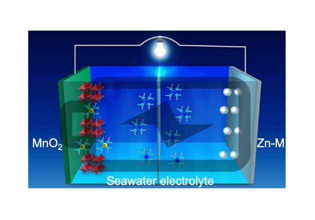 The aqueous battery with 3D zinc-M alloy. Image used courtesy of Oregon State University