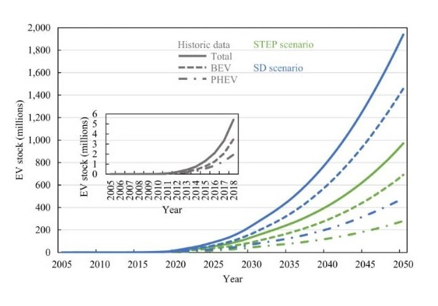 A graph depicting the projected growth of EV stock. Image used courtesy of Communications Materials