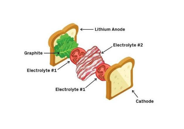 The researchers describe their battery technology as having multiple layers like a BLT sandwich. Image used courtesy of SEAS