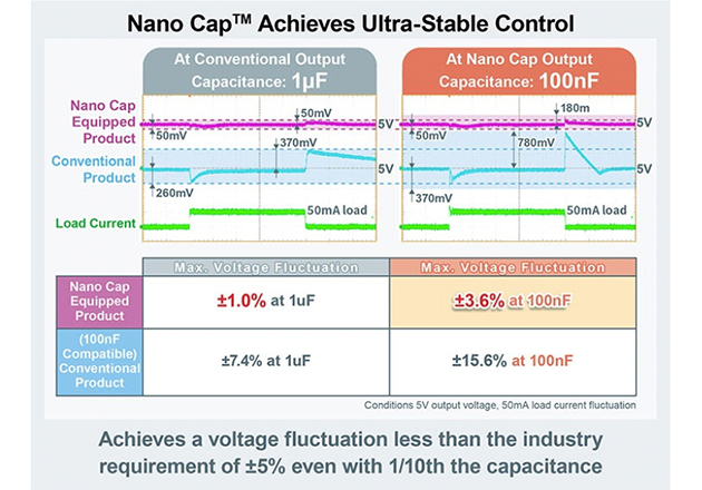 Nano Cap technology is planned to be used not only to linear regulators, but Op-amps, LED drivers, and other analog ICs as well