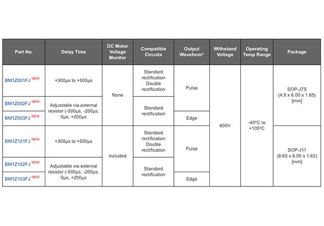 ROHM Introduces Power Efficient Zero Cross Detection ICs Figure 3