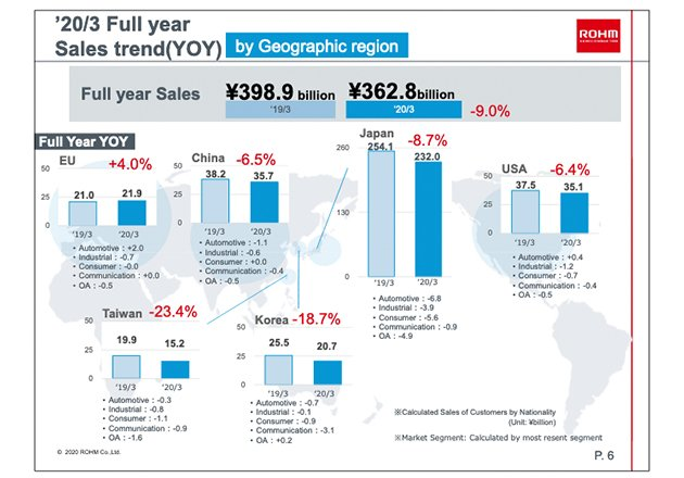 ROHM's 2020 year-over-year sales trends by region.