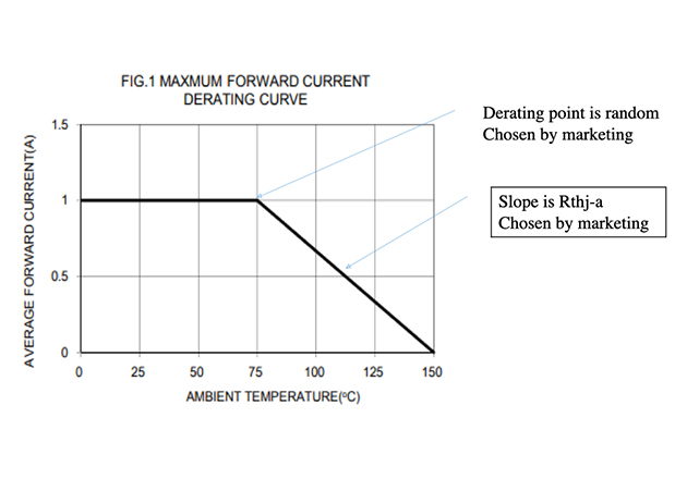 Derating-Curve of the Rectifier diode 1N4007