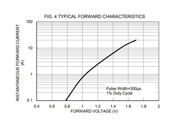 Typical Vf -curve