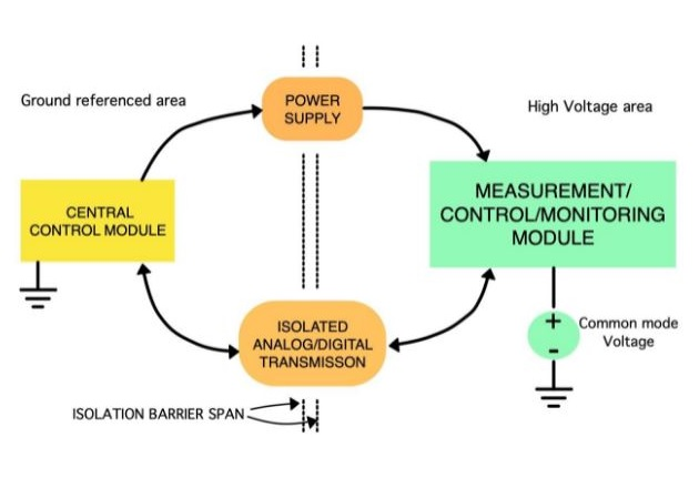 Figure 1: Traditional configuration of measurement and control modules in power electronics.