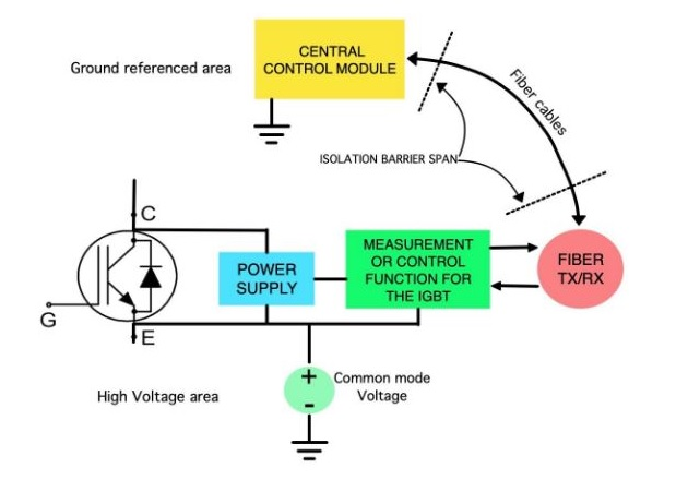 Figure 3: Block diagram of a generic self-powered module attached to an IGBT.