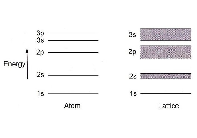 Figure 2. Atomic energy levels and energy bands.