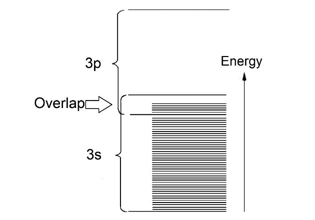Figure 4. Overlapping of energy bands in magnesium.