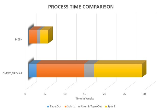 A graph of Bizen's processing time compared to the traditional CMOS process