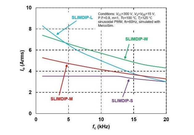 Figure 1: SLIMDIP™ products output current simulation results