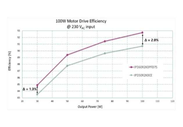 Figure 2: Latest CoolMOS™ PFD7 MOSFET allows up to 2% efficiency increase