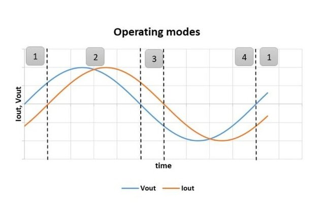 Figure 2: Operating modes of a 3-level inverter
