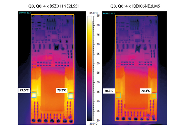 The thermal behavior of the HSC at 450 W from 48 V input at Tamb = 24°C and v = 3.3 m/s: a) with BSZ011NE2LS5I, b) with IQE006NE2LM5