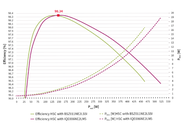The HSC converter efficiency from 48 V to 6 V, including auxiliary losses, with BSZ011NE2LS5I (in blue) and with IQE006NE2LM5 (in red) at Tamb = 24°C and v = 3.3 m/s