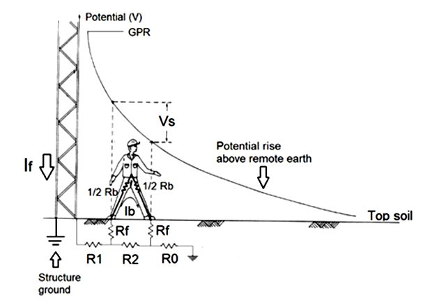 Step voltage at a grounded structure