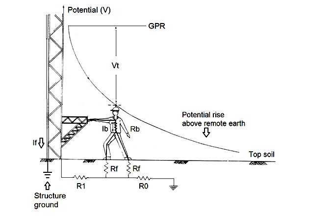 Touch voltage at a grounded structure