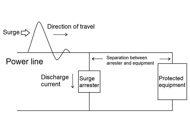 Operation principle of the surge arrester.