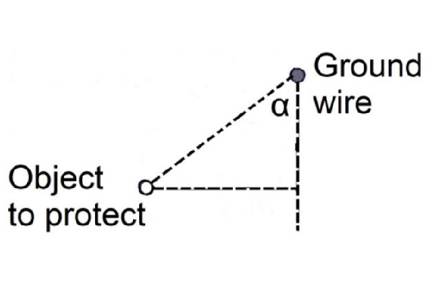 Figure 1. Ground wire's protective angle α.