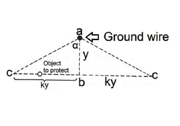 Figure 2. Cross-section of the ground wire's protective zone.