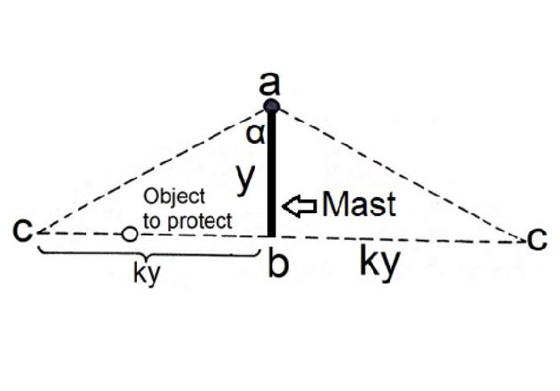 Figure 3. Cross-section of a mast or rod protective cone.