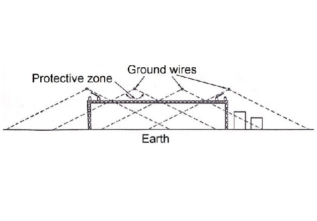 Figure 4. Overhead ground wires protect the substation.