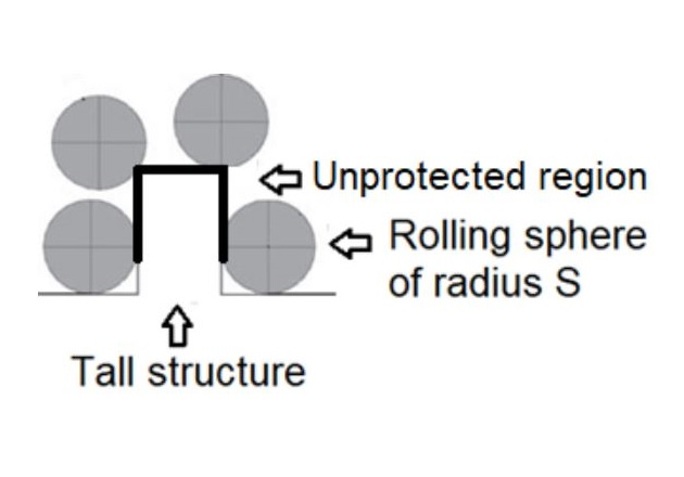 Figure 6. Sphere rolling over a tall structure.