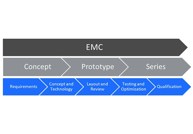 Structured EMC Development Process